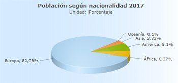 Población de Teulada Moraira